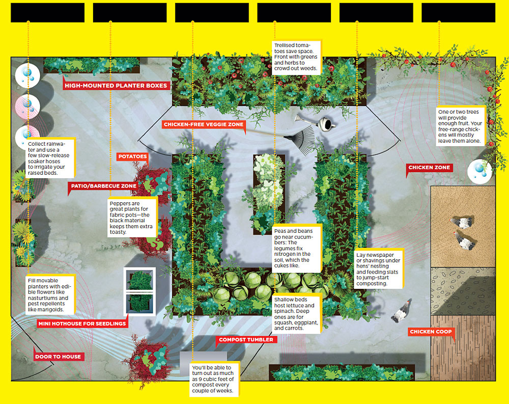 15 best Community Garden Plot Design Alfa img Showing