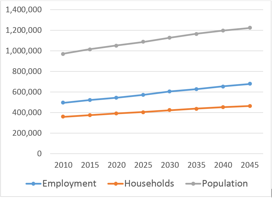 Figure 1. Round 9.0 Forecast of Employment, Households, and Population
