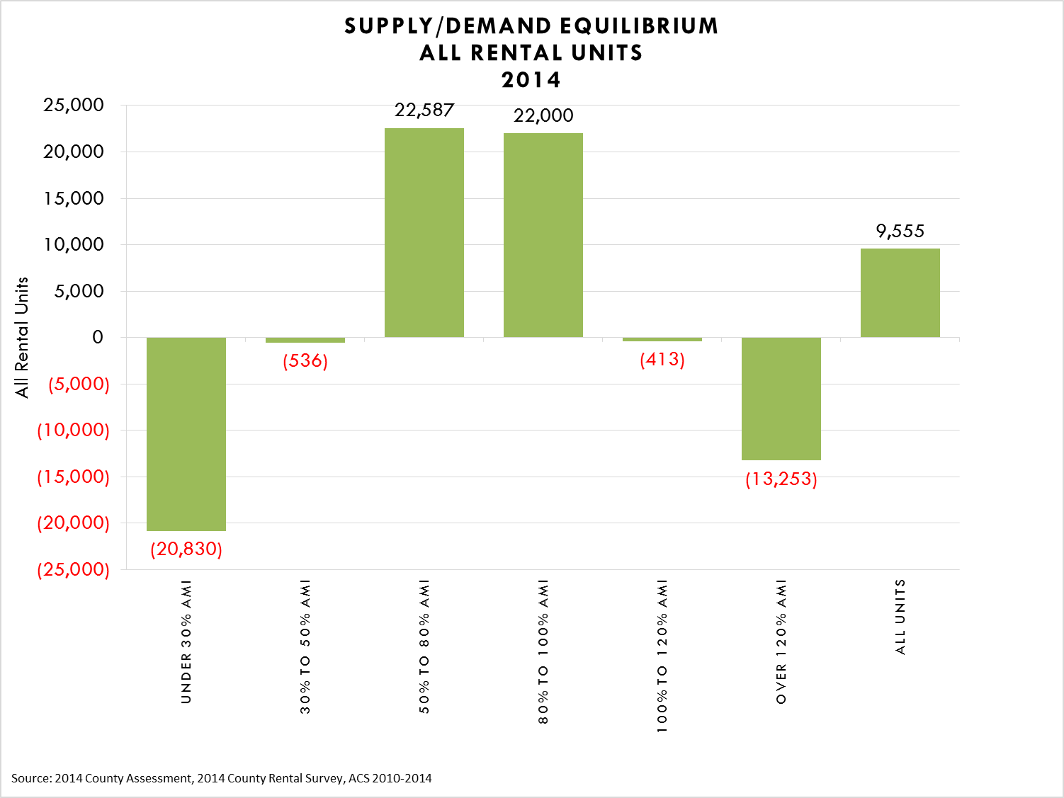 Supply/Demand Equilibrium for All Rental Units