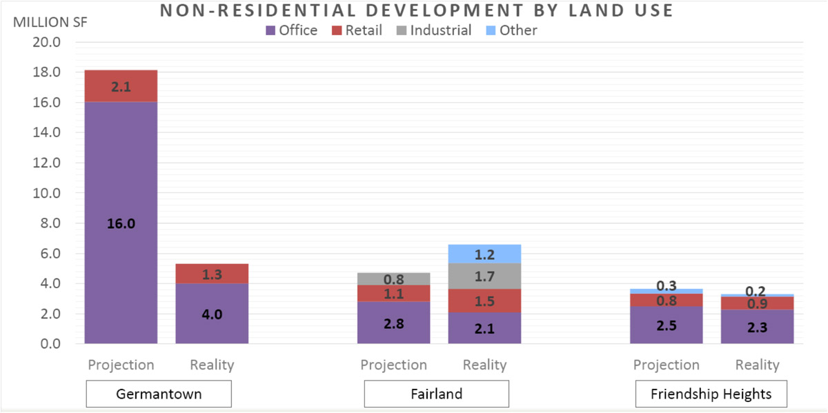 Master Plan Reality Check chart - Non Residential Development by Land Use