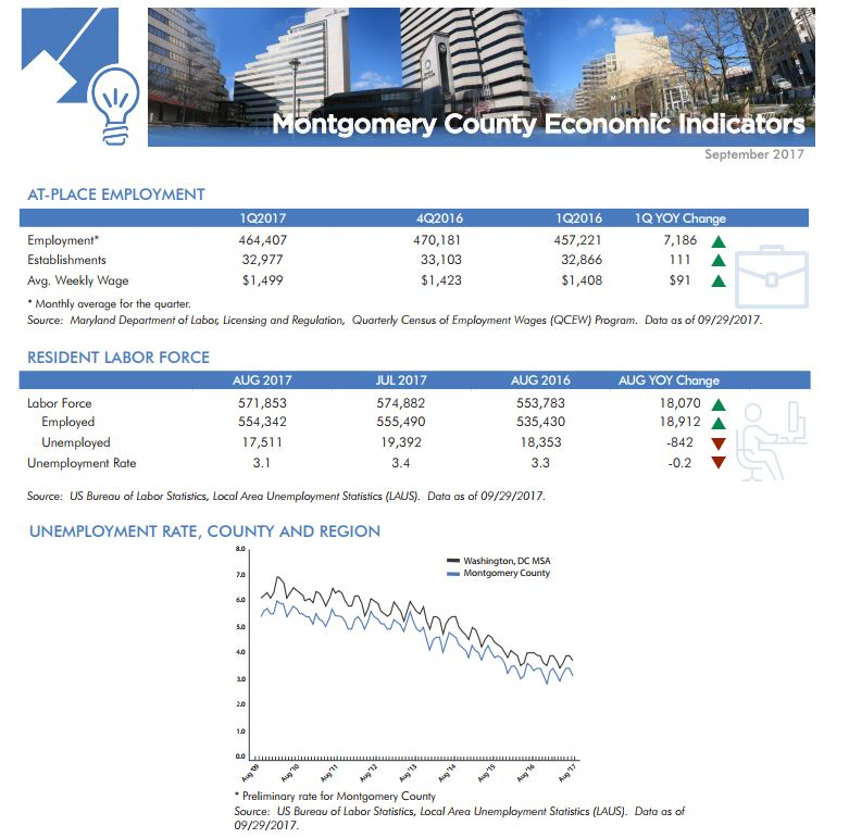 Economic indicators sheet