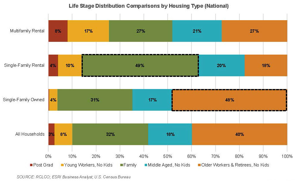 Life Stage Distribution Comparisons by Housing Type chart