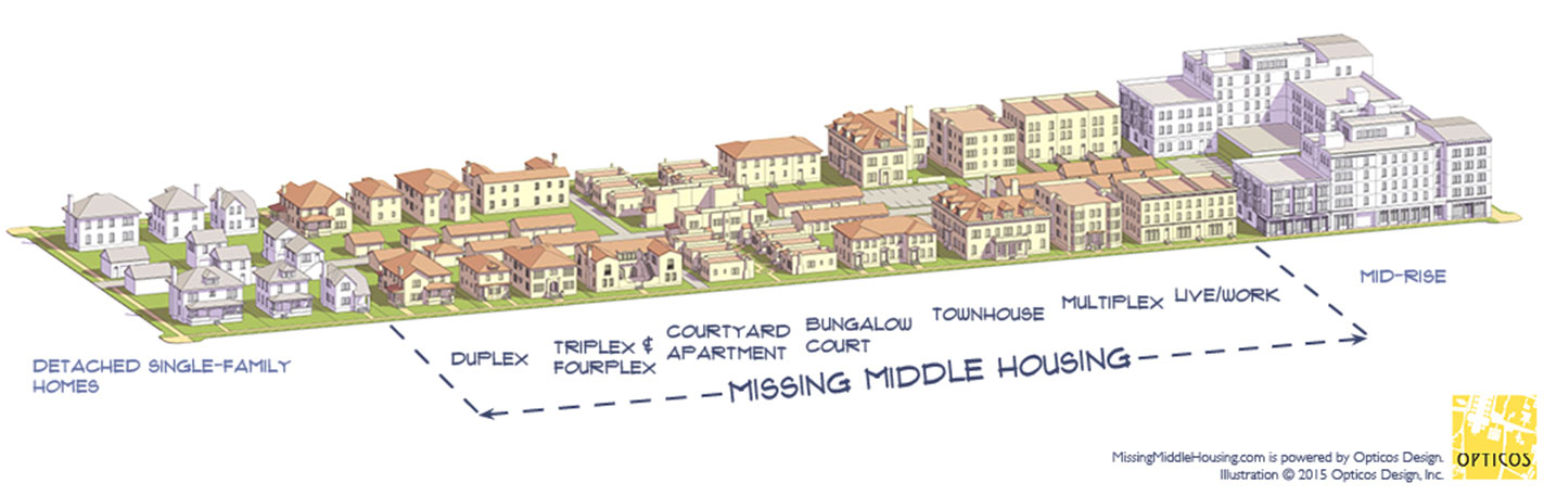 Missing Middle Housing illustration