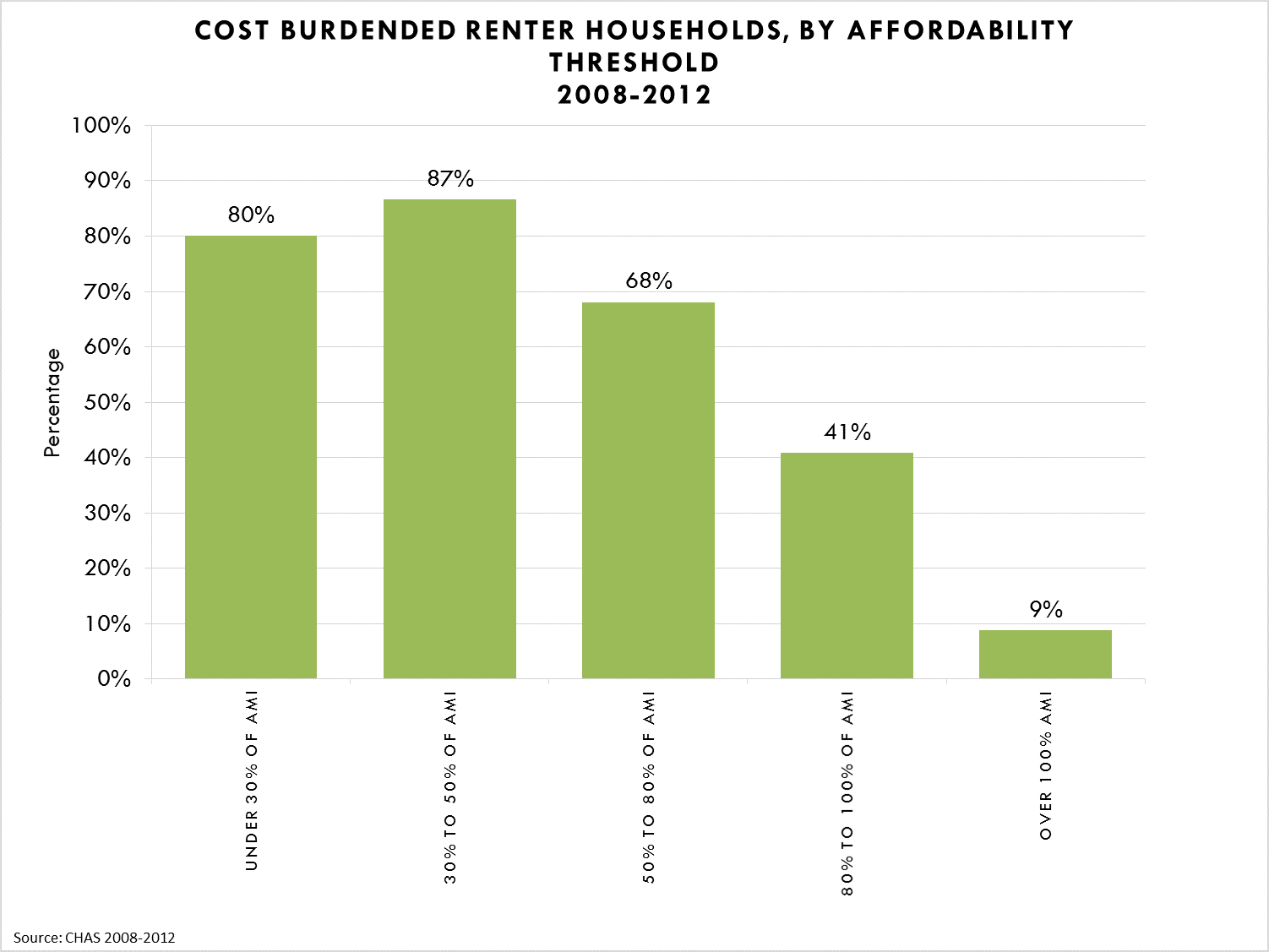 Cost Burdened Renter Households, By Affordability Threshold