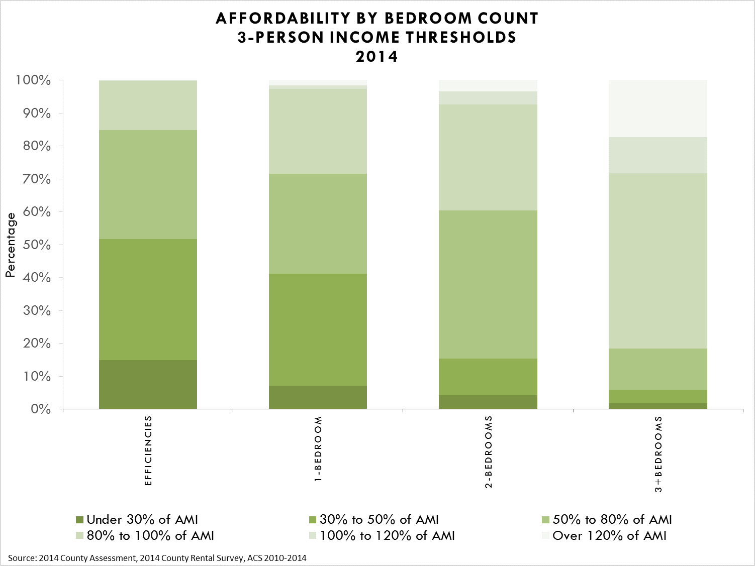 Affordability by Bedroom Count, 3-Person Income Thresholds
