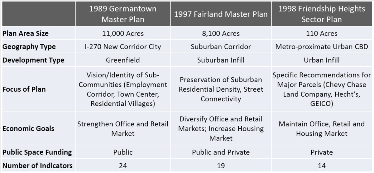 Master Plan Reality Check - Chart showing: 1989 Germantown Master Plan 1997 Fairland Master Plan 1998 Friendship Heights Sector Plan