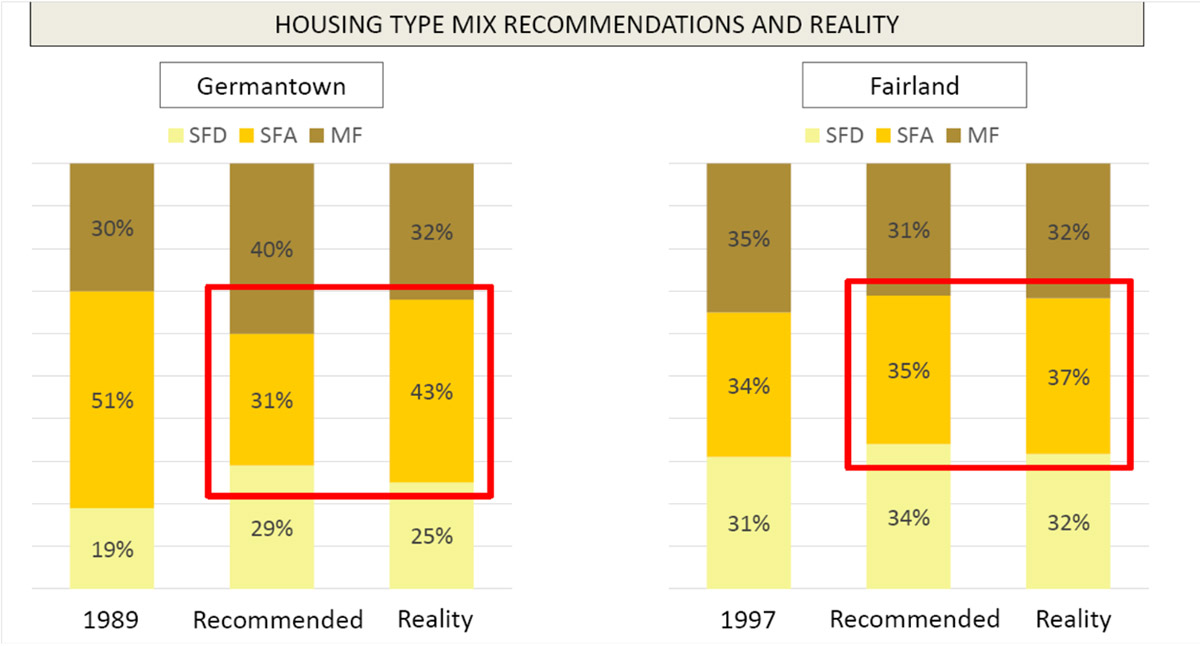 Master Plan Reality Check chart - Housing Type Mix Recommendation and Reality