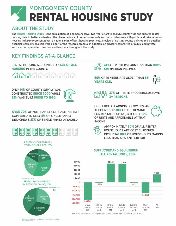 Rental Housing Study infographic
