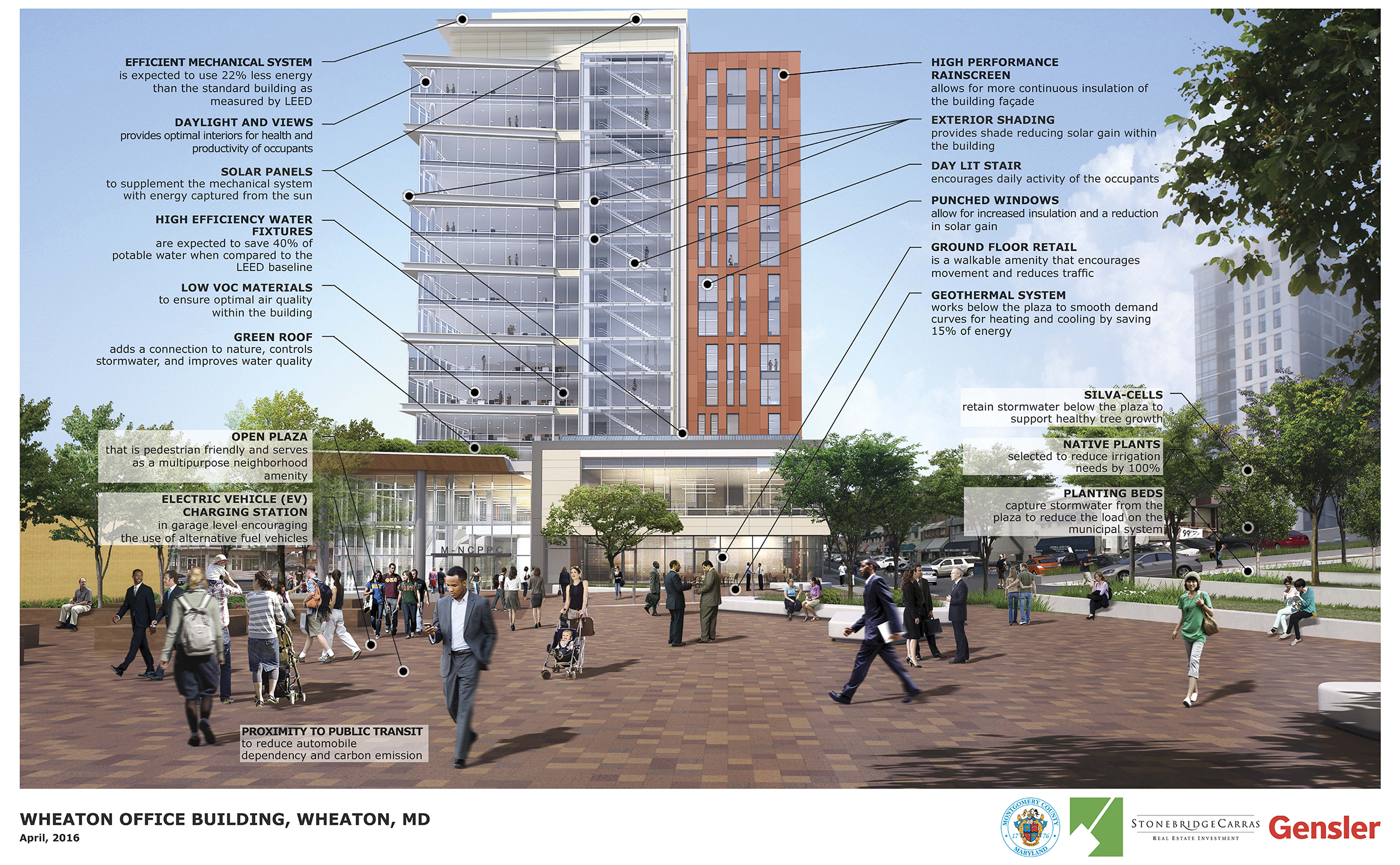 A computer drawing of the south elevation of the Headquarters building from the new Marian Fryer Town Plaza showing many people walking on the plaza and notes to either side of the elevation explaining the sustainable green features of the building and site. EFFICIENT MECHANICAL SYSTEM is expected to use 22% less energy than the standard building as measured by LEED DAYLIGHT AND VIEWS provides optimal interiors for health and productivity of occupants SOLAR PANELS to supplement the mechanical system with energy captured from the sun HIGH EFFICIENCY WATER FIXTURES are expected to save 40% of potable water when compared to the LEED baseline LOW voe MATERIALS to ensure optimal air quality within the building GREEN ROOF adds a connection to nature, controls stormwater, and improves water quality HIGH PERFORMANCE RAINSCREEN allows for more continuous insulation of the building facade EXTERIOR SHADING provides shade reducing solar gain within the building DAY LIT STAIR ·encourages daily activity of the occupants PUNCHED WINDOWS allow for increased insulation and a reduction in solar gain GROUND FLOOR RETAIL is a walkable amenity that encourages movement and reduces traffic GEOTHERMAL SYSTEM works below the plaza to smooth demand curves for heating and cooling by saving 15% of energy Open Plaza That is pedestrian friendly and serves as a multipurpose neighborhood amenity Electric Vehicle CHARGING STATION in garage level encouraging the use of alternative fuel vehicles SILVA-CELLS retain stormwater below the plaza to support healthy tree growth. · NATIVE PLANTS selected to reduce irrigation needs by 100% PLANTING BEDS capture stormwater from the plaza to reduce the load on the municipal system PROXIMITY TO PUBLIC TRANSIT to reduce automobile dependency and carbon emission