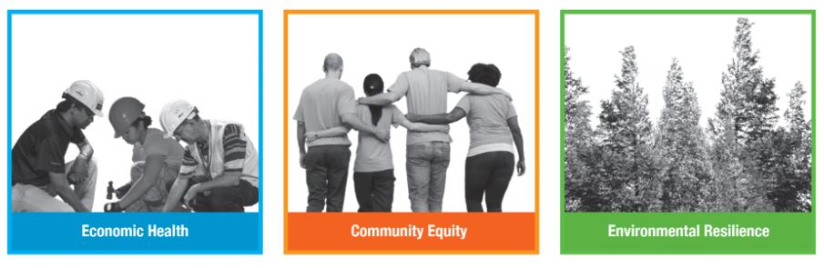 Shows images representing the three outcomes of Thrive Montgomery: Economic Health, Community Equity and Environmental Resilience. The Economic Health image in blue shows construction workers in black and white. The Community Equity image in orange shows the backs of people of diverse backgrounds with their arms wrapped around each other in black and white. The Environmental Resilience image in green shows tall trees in a forest in black and white.