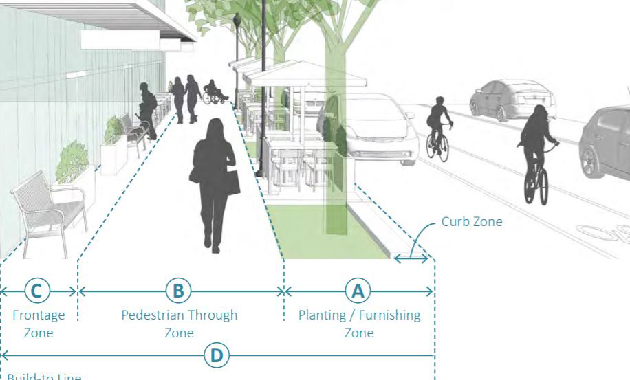Bethesda Downtown Plan Design Guidelines showing a rendering of a figure showing sidewalk zones and building placement with frontage, pedestrian through zone, parking and the curb zone.