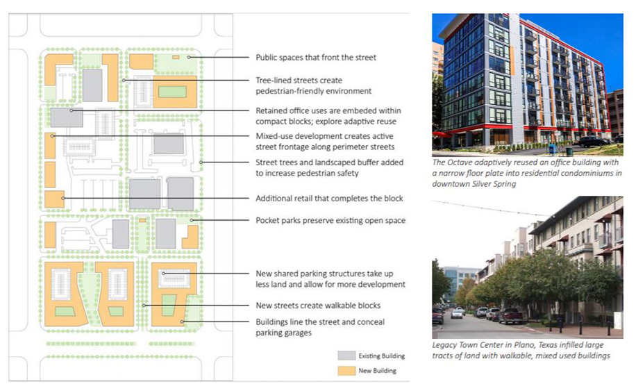 a diagram and photos of potential development in a typical suburban office park showing potential infill, adaptive reuse and partial redevelopment that creates smaller development blocks connected by a complete street network and varying open spaces.
