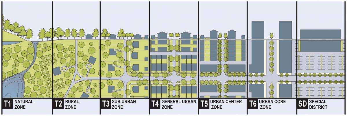 Graphic showing the rural to urban transect. Shows a birdesye view graphic in green and grey going from T1, Natural Zone to SD, Special District. There are six categories of land use types shown from left to right: T1 is the Natural Zone, T2 is the Rural Zone, T3 is the Sub-Urban Zone, T4 is the General Urban Zone, T5 is the Urban Center Zone, T6 is the Urban Core Zone, SD is the Special District.