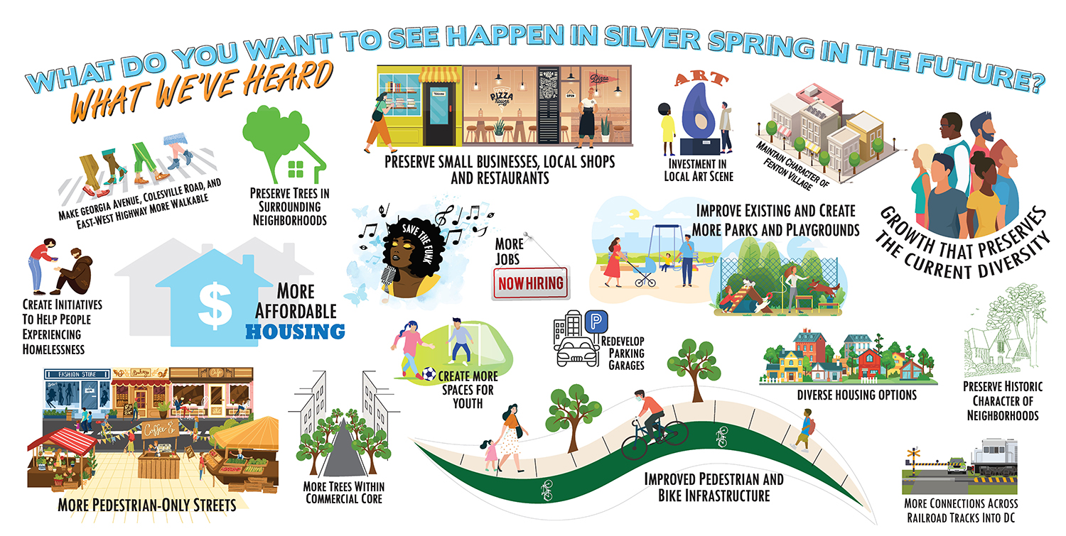 a graphic displaying the themes of what we have heard in the silver spring downtown plan's listening phase. Graphic shows icons to match the themes.