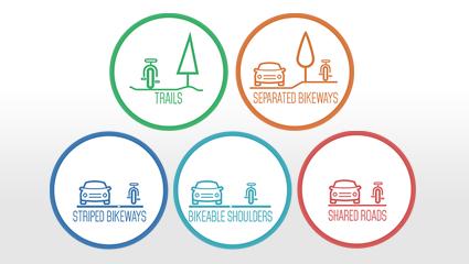 Bike Facility Types