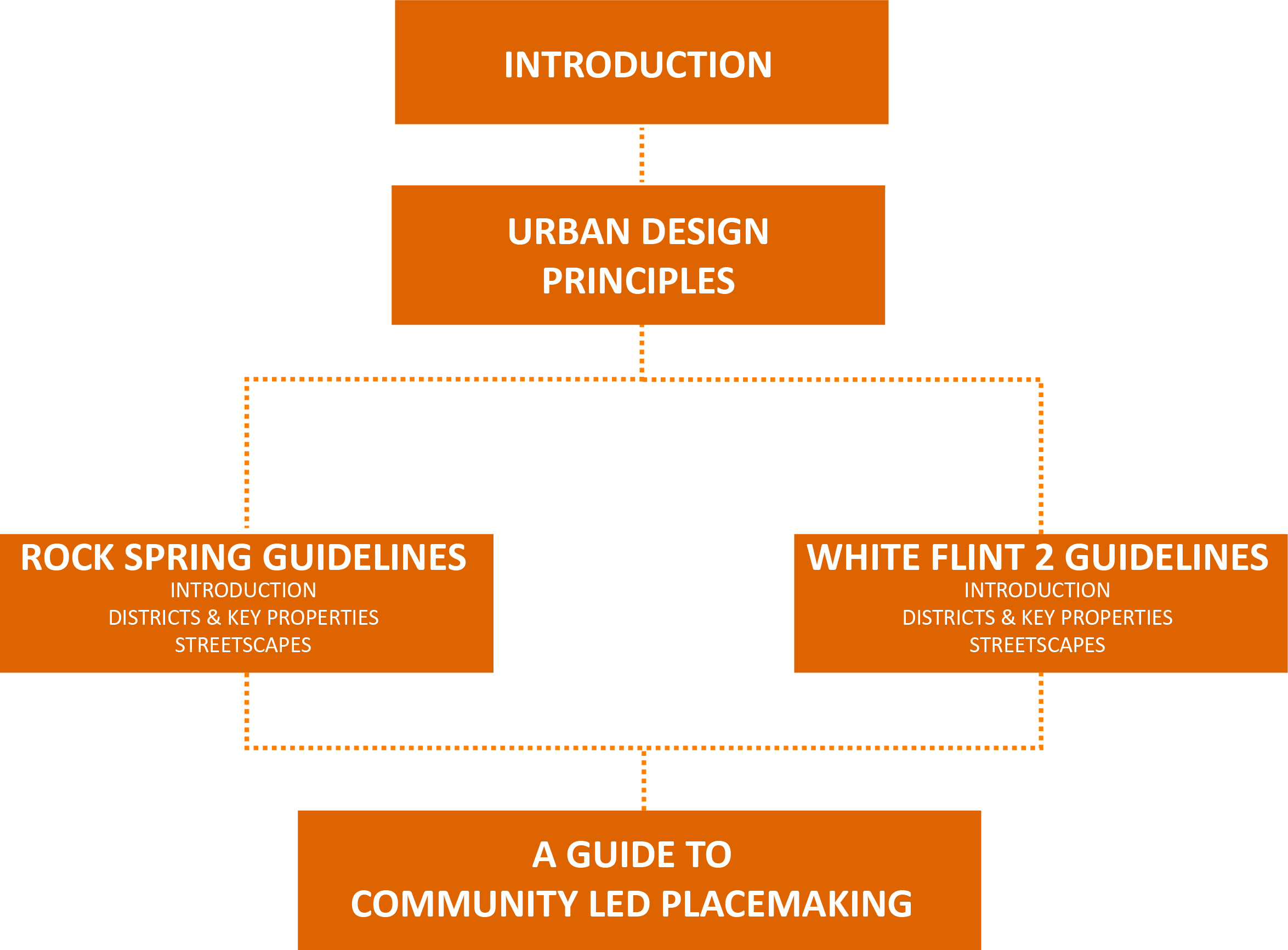 white flint 2 rock spring design guidelines intro