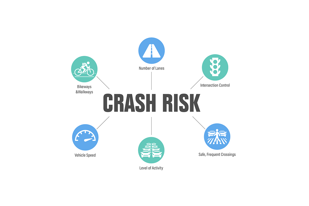 Infographic showing 6 factors in crash risk algorithm: bikeways and walkways, number of lanes, intersection control, safe frequent crossings, level of activity and vehicle speed
