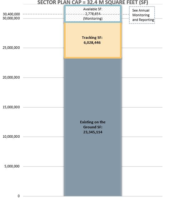 Bethesda sector plan cap bar 2021-04