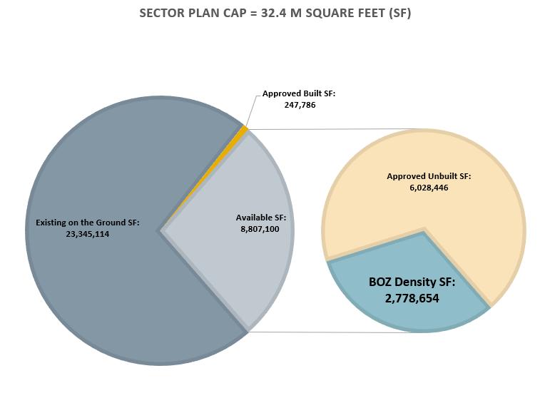 Bethesda sector plan cap pie 2021-04