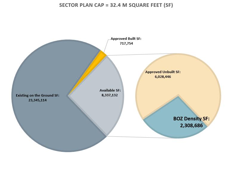 Bethesda sector plan cap pie 2021-06